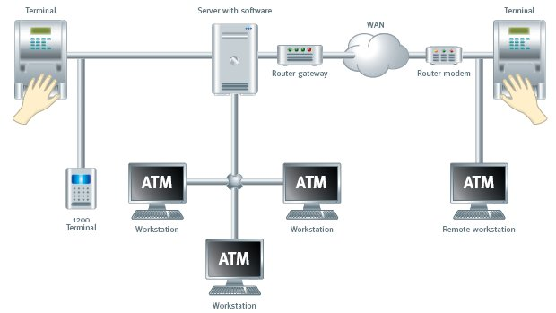 attendance system connection diagram
